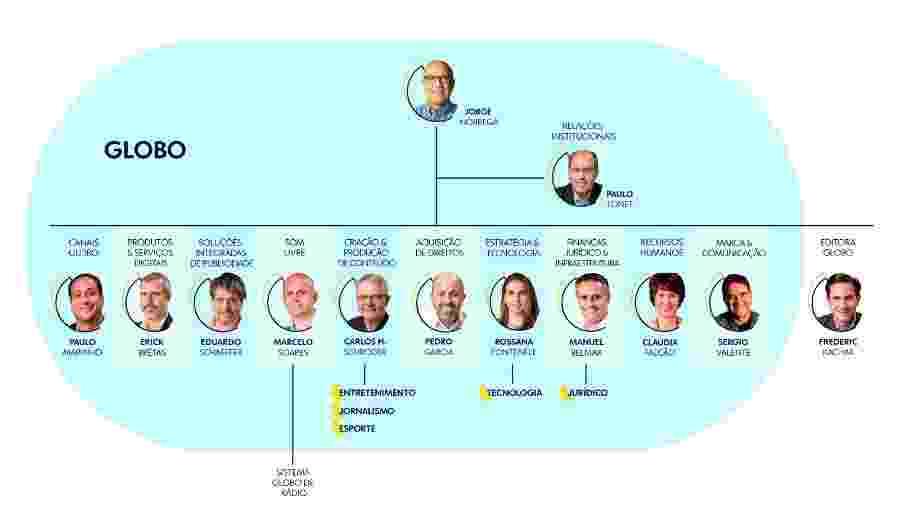 Novo organograma do Grupo Globo - Divulgação/Globo