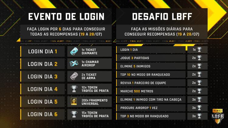 LBFF 5  - Divulgação/Garena  - Divulgação/Garena