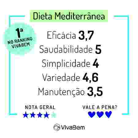 Ranking das Dietas 2020 Notas Dieta Mediterrânea - Arte/UOL - Arte/UOL