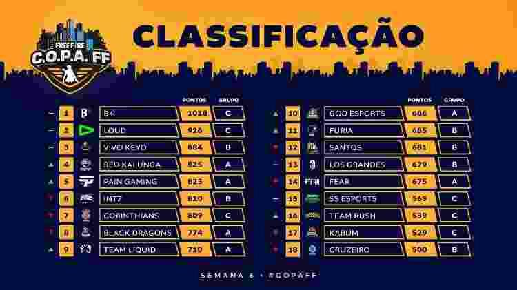 C.O.P.A. Tabela Semana 6  - Divulgação/FreeFireEsports - Divulgação/FreeFireEsports