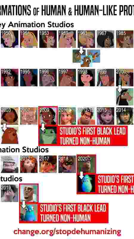 STOP Animation Trope that Dehumanizes Black Characters - STOP Animation Trope that Dehumanizes Black Characters  - STOP Animation Trope that Dehumanizes Black Characters