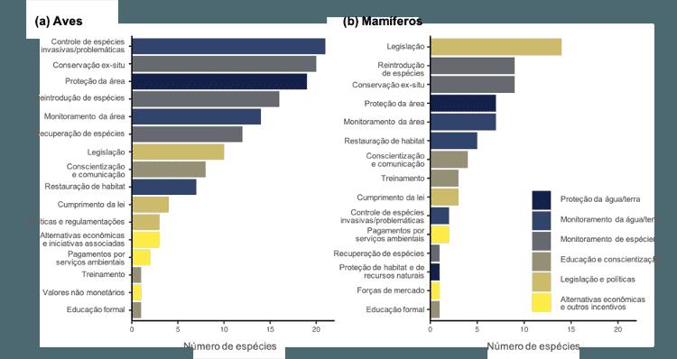 Ações de conservação para espécies que se julga terem sido extintas na natureza a partir de 1993 - doi.org/10.1111/conl.12762, Bolam et al - doi.org/10.1111/conl.12762, Bolam et al