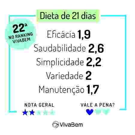 Ranking das Dietas 2020 Notas Dieta 21 dias - Arte/UOL - Arte/UOL