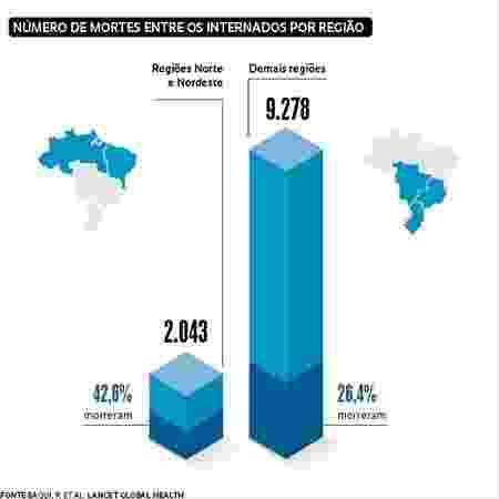 dados impacto covid-19 no brasil - Reprodução/Revista Fapesp - Reprodução/Revista Fapesp