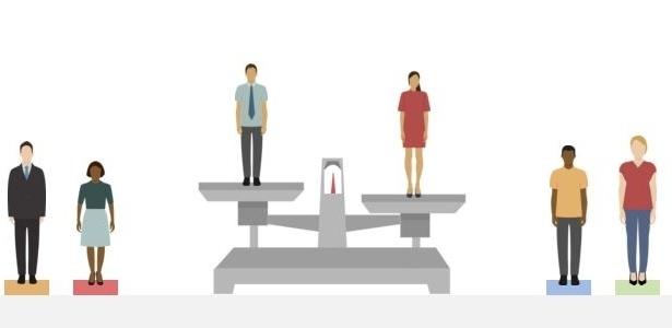 Equiparação entre homens e mulheres só deve ocorrer em 2133 - Reprodução/BBC