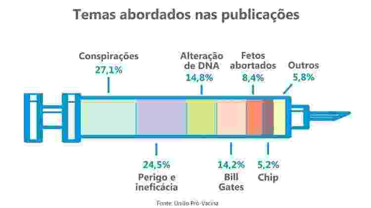 Dados mostram assuntos abordados por grupos anti-vacina da Covid-19 em rede social  - Flaticon e Freepik - Flaticon e Freepik