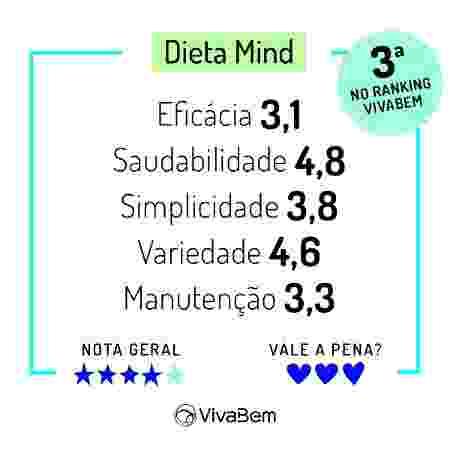 Ranking das Dietas 2020 Notas Dieta Mind - Arte/UOL - Arte/UOL