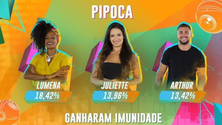 Participantes da Pipoca que ganharam imunidade - Reprodução/Globo - Reprodução/Globo