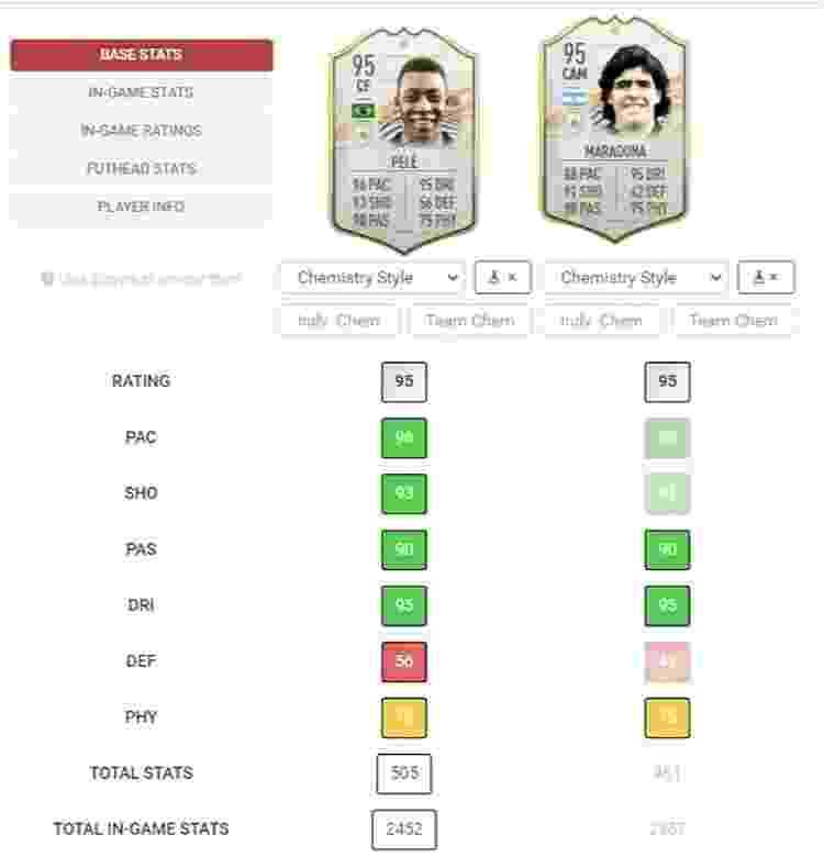 Pelé e Maradona FIFA 21 - Reprodução/Futhead - Reprodução/Futhead