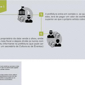 Infográfico: Máfia dos shows públicos no Brasil - Arte UOL