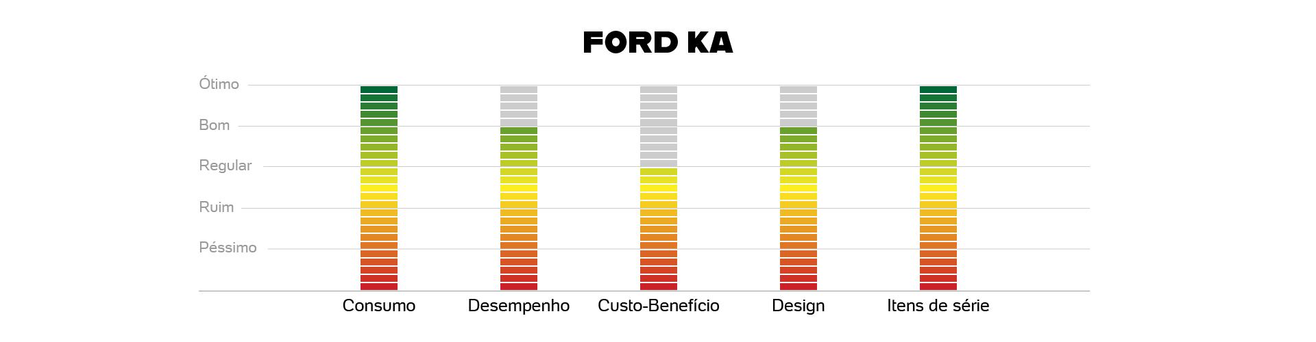 {height=0, width=0, src=https://conteudo.imguol.com.br/c/especiais/carros/2019/ford-ka/avaliados-mob.jpg}
