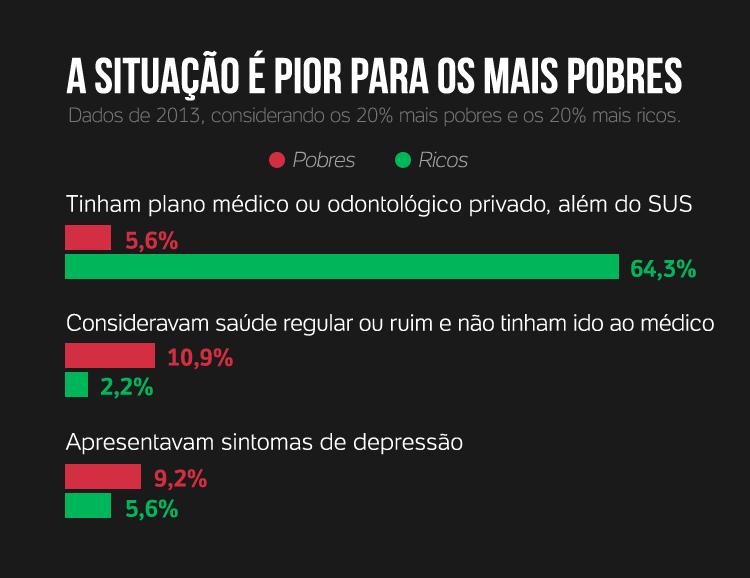 Pesquisa Nacional de Saúde/IBGE
