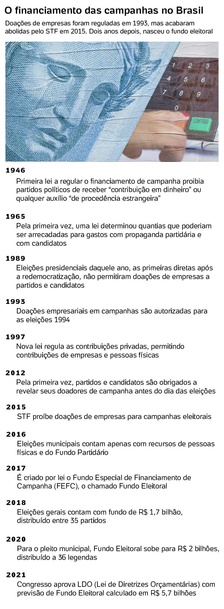 Timeline do Fundão - Arte/UOL - Arte/UOL