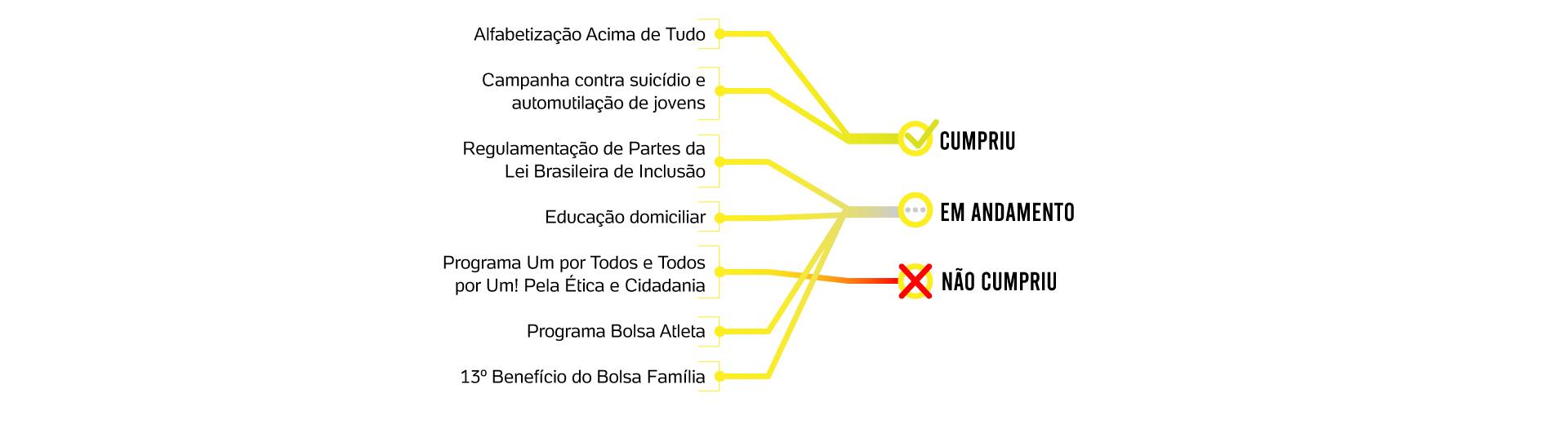 educacao-direitoshumanos-web1 100 dias de governo de Jair Bolsonaro