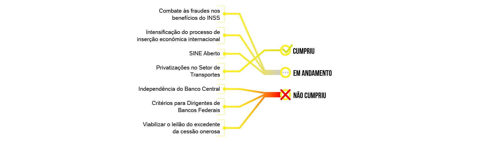 B 100 dias de governo de Jair Bolsonaro
