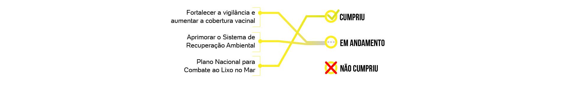 F 100 dias de governo de Jair Bolsonaro