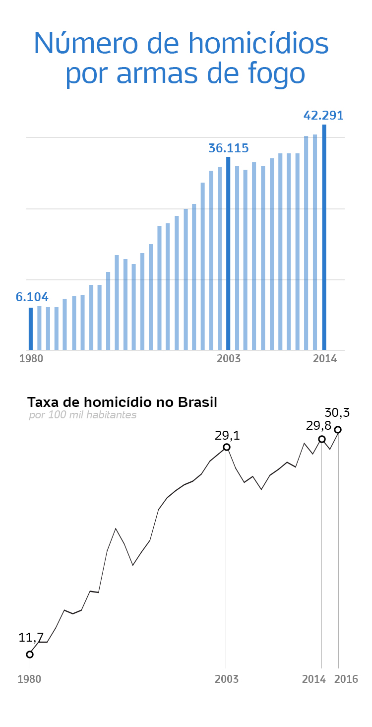 Fonte: Mapa da Violência 2016 / Atlas da Violência 2018 (Ipea)