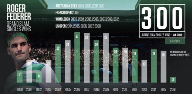 Aberto da Austrália divulgou contagem de vitórias de Federer por ano em majors
