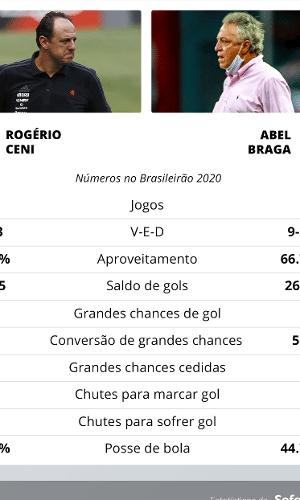 Desempenho de Rogério Ceni e Abel Braga no Brasileirão 2020