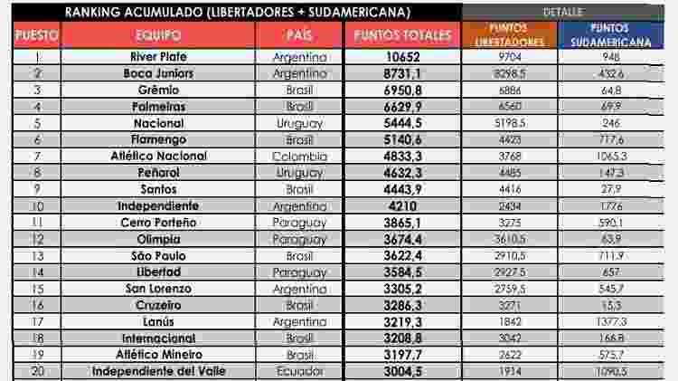 Ranking de clubes da Conmebol - Reprodução/Conmebol.com - Reprodução/Conmebol.com