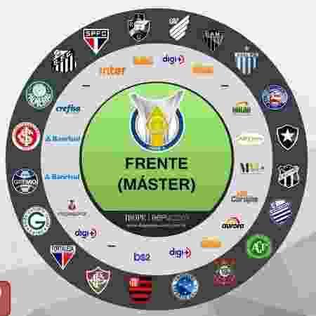 Mapa dos patrocínios do futebol brasileiro - Reprodução/Ibope Repucom