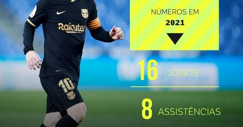 futebol muleke - numeros messi temporada 2021