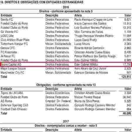 Balanço de 2018 do São Paulo mostra valores referentes à transferência de Eder Militão - Reprodução - Reprodução