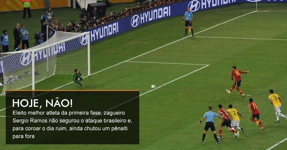 Eleito melhor atleta da primeira fase, zagueiro Sergio Ramos não segurou o ataque brasileiro e, para coroar o dia ruim, ainda chutou um pênalti para fora