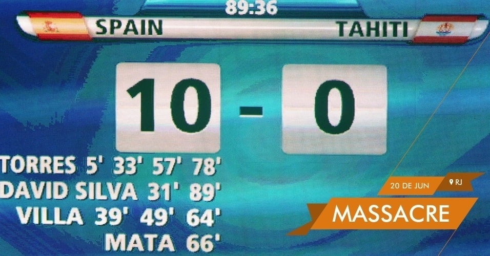 MASSACRE - Telão do Maracanã mostra o resultado final do jogo entre Espanha e Taiti. O 10 a 0 feito pela seleção espanhola foi o maior placar da Copa das Confederações