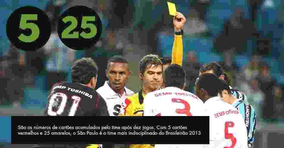 São os números de cartões acumulados pelo time após dez jogos. Com 5 cartões vermelhos e 25 amarelos, o São Paulo é o time mais indisciplinado do Brasileirão 2013 - Lucas Uebel/Preview.com