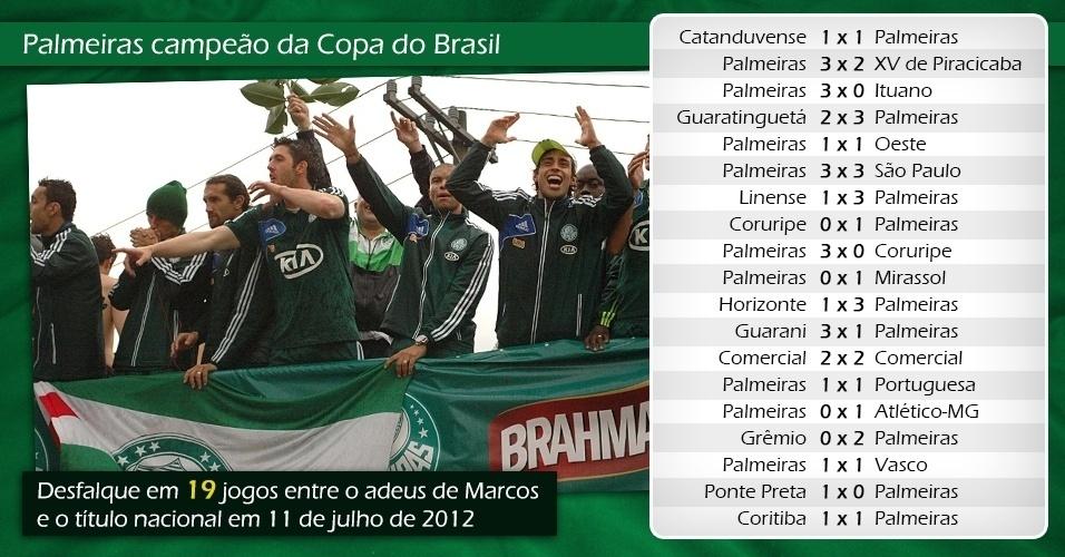 Palmeiras campeão Copa do Brasil