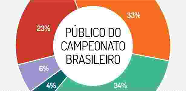 Publico do Campeonato Brasileiro - Arte/UOL