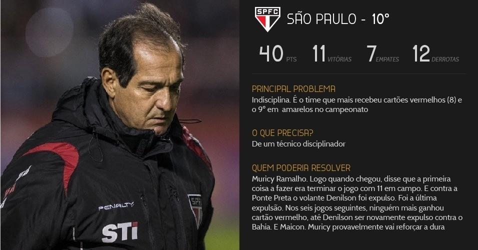 São Paulo precisa de mais disciplina