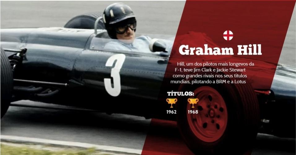 Graham Hill (Inglaterra) - 2 títulos - 1962 e 1968 - Hill, um dos pilotos mais longevos da F-1, teve Jim Clark e Jackie Stewart como grandes rivais nos seus títulos mundiais, pilotando a BRM e a Lotus