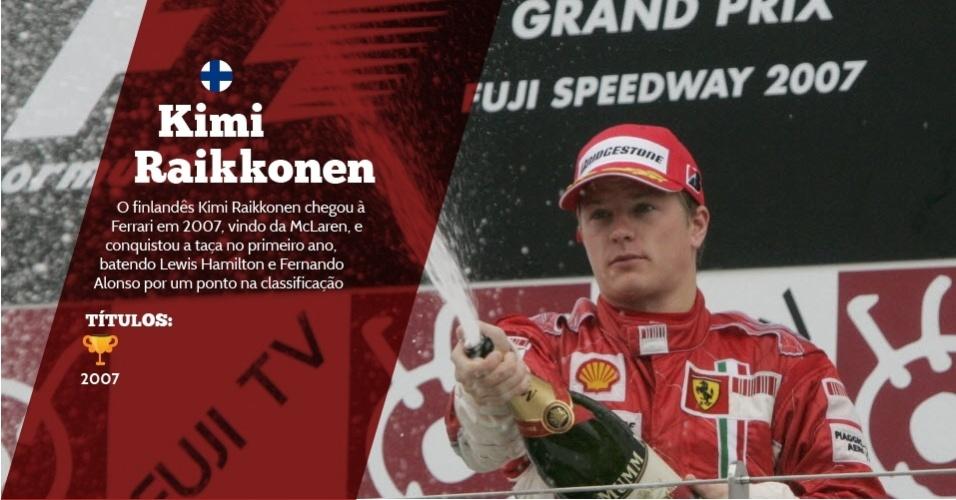 Kimi Raikkonen (Finlândia) - 1 título ? 2007 - O finlandês Kimi Raikkonen chegou à Ferrari em 2007, vindo da McLaren, e conquistou a taça no primeiro ano, batendo Lewis Hamilton e Fernando Alonso por um ponto na classificação