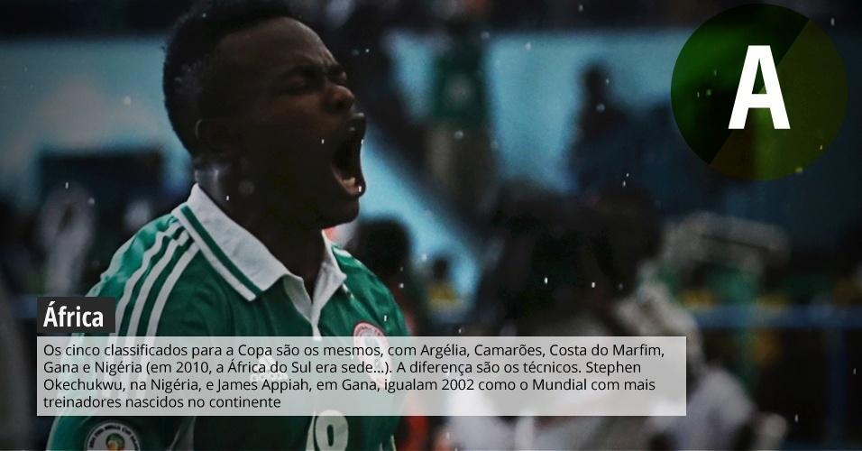África: os cinco classificados para a Copa são os mesmos, com Argélia, Camarões, Costa do Marfim, Gana e Nigéria (em 2010, a África do Sul era sede...). A diferença são os técnicos. Stephen Okechukwu, na Nigéria, e James Appiah, em Gana, igualam 2002 como o Mundial com mais treinadores nascidos no continente