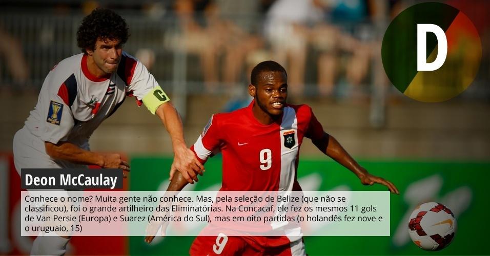 Deon McCaulay: conhece o nome? Muita gente não conhece. Mas, pela seleção de Belize (que não se classificou), foi o grande artilheiro das Eliminatórias. Na Concacaf, ele fez os mesmos 11 gols de Van Persie (Europa) e Suarez (América do Sul), mas em oito partidas (o holandês fez nove e o uruguaio, 15).
