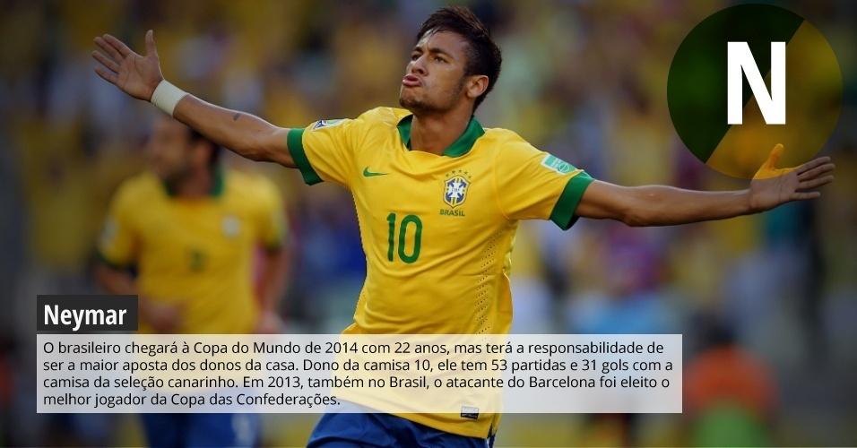 Neymar: brasileiro chegará à Copa do Mundo de 2014 com 22 anos, mas terá a responsabilidade de ser a maior aposta dos donos da casa. Dono da camisa 10, ele tem 53 partidas e 31 gols com a camisa da seleção canarinho. Em 2013, também no Brasil, o atacante do Barcelona foi eleito o melhor jogador da Copa das Confederações.