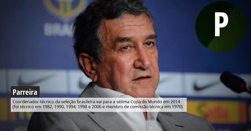 Parreira: Coordenador-técnico da seleção brasileira vai para a sétima Copa do Mundo em 2014 (foi técnico de seleções em 1982, 1990, 1994, 1998 e 2006 e membro de comissão técnica brasileira em 1970).