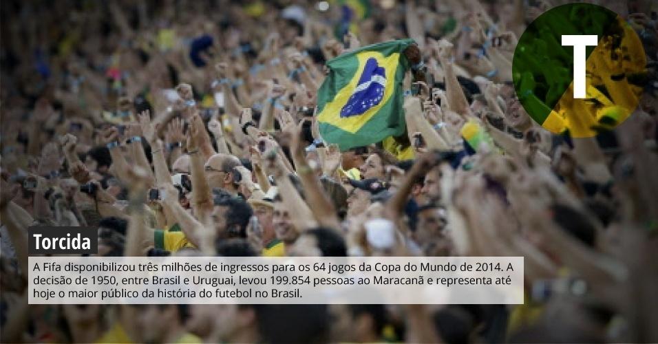 Torcida: A Fifa disponibilizou três milhões de ingressos para os 64 jogos da Copa do Mundo de 2014. A decisão de 1950, entre Brasil e Uruguai, levou 199.854 pessoas ao Maracanã e representa até hoje o maior público da história do futebol no Brasil.