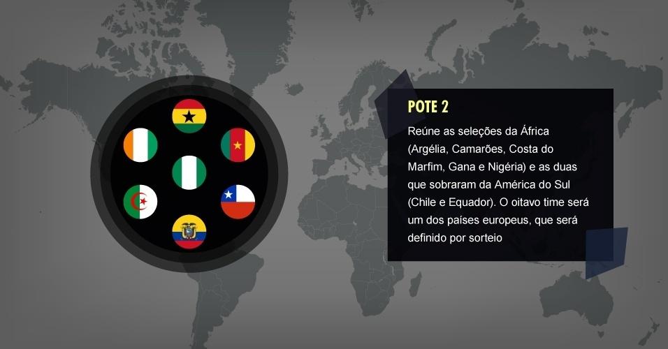 .       POTE 2 Reúne as seleções da África (Argélia, Camarões, Costa do Marfim, Gana e Nigéria) e as duas que sobraram da América do Sul (Chile e Equador). O oitavo time será um dos países europeus, definido por sorteio