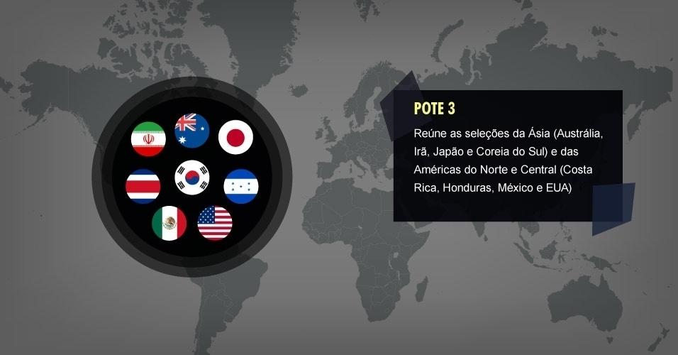 POTE 3 Reúne as seleções da Ásia (Austrália, Irã, Japão e Coreia do Sul) e das Américas do Norte e Central (Costa Rica, Honduras, México e EUA)