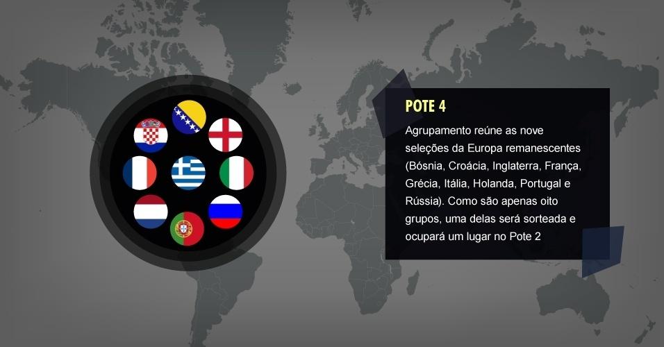 POTE 4 Agrupamento reúne as nove seleções da Europa remanescentes (Bósnia, Croácia, Inglaterra, França, Grécia, Itália, Holanda, Portugal e Rússia). Como são apenas oito grupos, uma delas será sorteada e ocupará um lugar no Pote 2