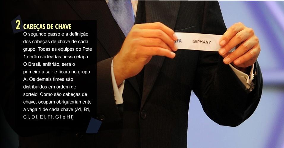 2. CABEÇAS DE CHAVE O segundo passo é a definição dos cabeças de chave de cada grupo. Todas as equipes do Pote 1 serão sorteadas nessa etapa. O Brasil, anfitrião, será o primeiro a sair e ficará no grupo A. Os demais times são distribuídos em ordem de sorteio. Como são cabeças de chave, ocupam obrigatoriamente a vaga 1 de cada chave (A1, B1, C1, D1, E1, F1, G1 e H1)
