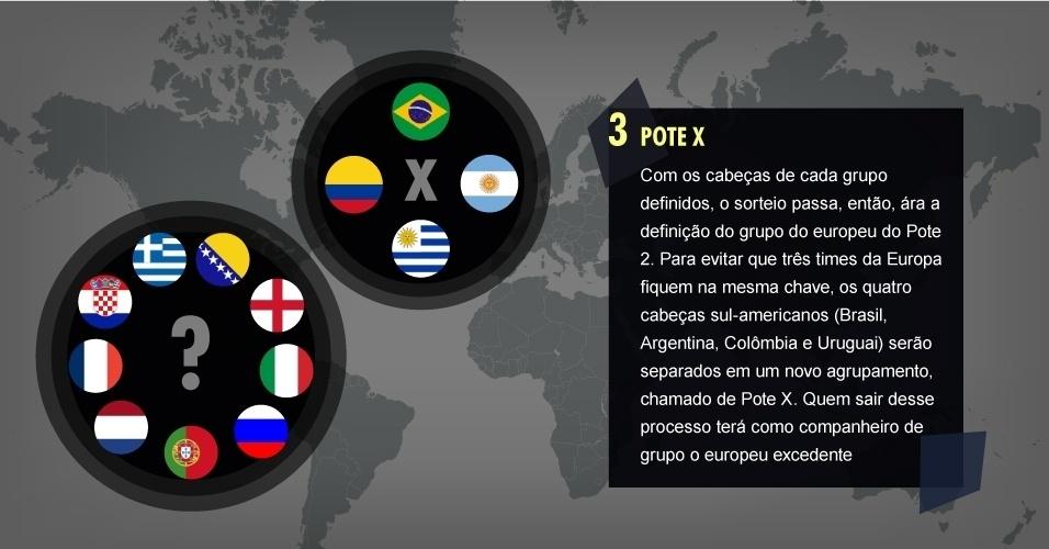 3. POTE X Com os cabeças de cada grupo definidos, o sorteio passa, então, ára a definição do grupo do europeu do Pote 2. Para evitar que três times da Europa fiquem na mesma chave, os quatro cabeças sul-americanos (Brasil, Argentina, Colômbia e Uruguai) serão separados em um novo agrupamento, chamado de Pote X. Quem sair desse processo terá como companheiro de grupo o europeu excedente