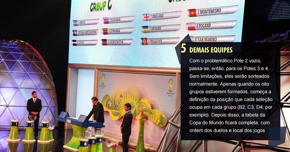 5. DEMAIS EQUIPES Com o problemático Pote 2 vazio, passa-se, então, para os Potes 3 e 4. Sem limitações, eles serão sorteados normalmente. Apenas quando os oito grupos estiverem formados, começa a definição da posição que cada seleção ocupa em cada grupo (B2, C3, D4, por exemplo). Depois disso, a tabela da Copa do Mundo ficará completa, com ordem dos duelos e local dos jogos