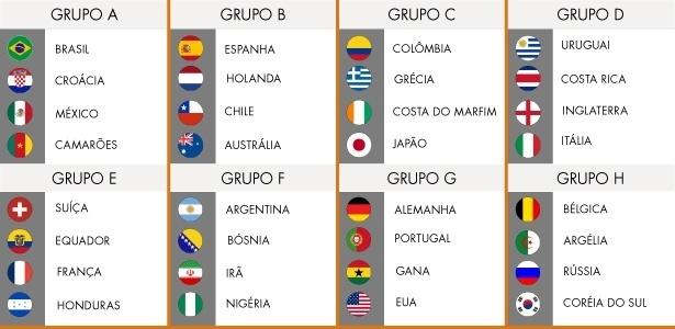 Tabela da primeira fase antecipa confronto das oitavas; Brasil é o favorito com pior projeção