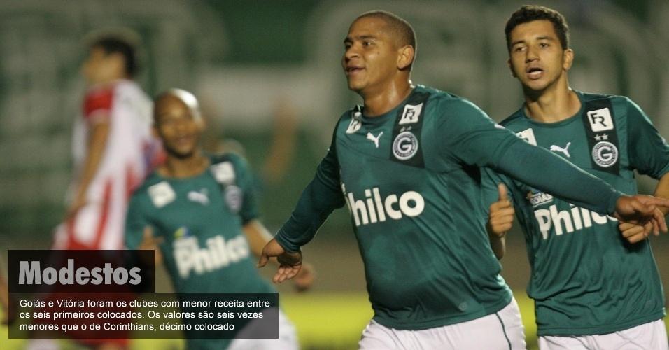 Goiás e Vitória foram os clubes com menor receita entre os seis primeiros colocados. Os valores são seis vezes menores que o de Corinthians, décimo colocado