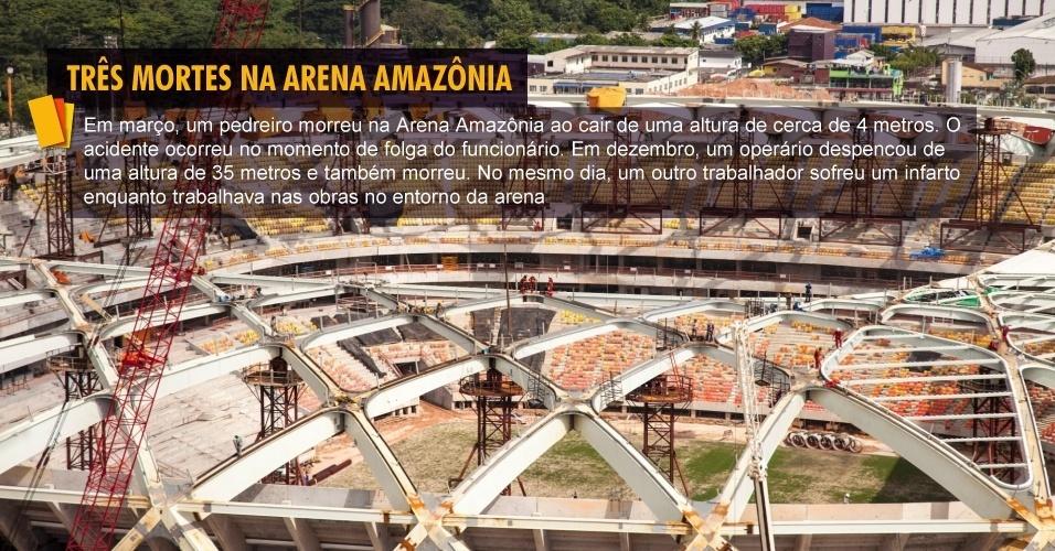 Em março, um pedreiro morreu na Arena Amazônia ao cair de uma altura de cerca de 4 metros. O acidente ocorreu no momento de folga do funcionário. Em dezembro, um operário despencou de uma altura de 35 metros e também morreu. No mesmo dia, um outro trabalhador sofreu um infarto enquanto trabalhava nas obras no entorno da arena
