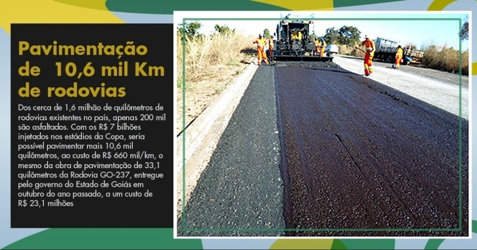 Dos cerca de 1,6 milhão de quilômetros de rodovias existentes no país, apenas 200 mil são asfaltados. Com os R$ 7 bilhões injetados nos estádios da Copa, seria possível pavimentar mais 10,6 mil quilômetros